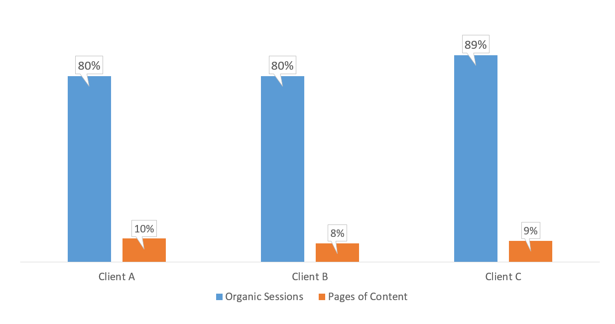 Organic traffic vs amount of pages onsite