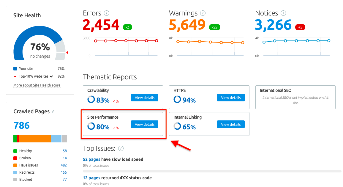 SEMrush Site Audit Report data