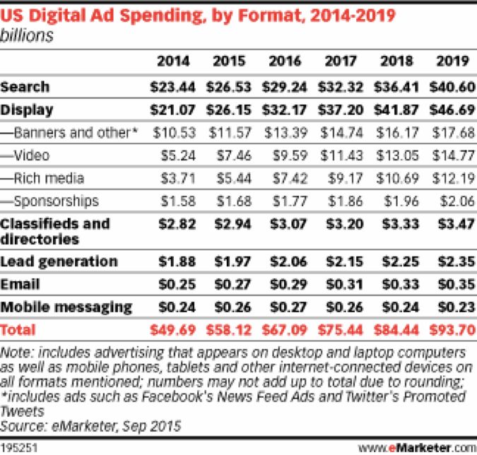 How Ad Blocking Has Altered Digital Display Advertising. Image 0