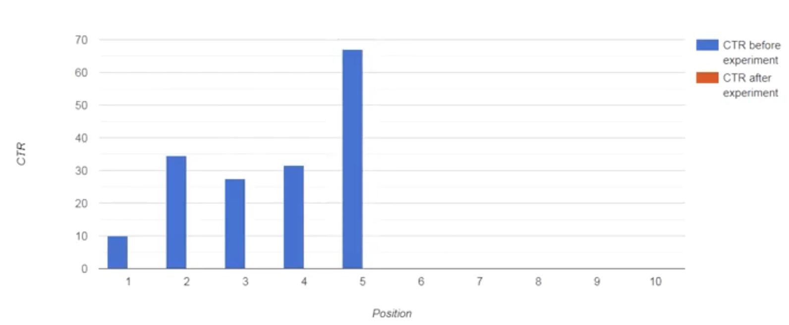 Weekly Wisdom with Dan Petrovic: CTR Optimization (Part I). Image 9