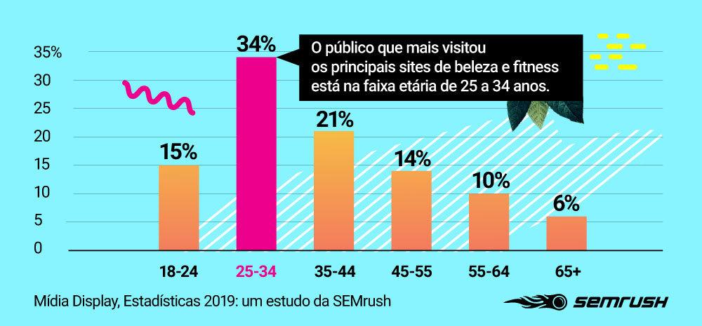 Publicidade Display: Pesquisa da SEMrush 2019 [Edição Moda]. Imagem 2