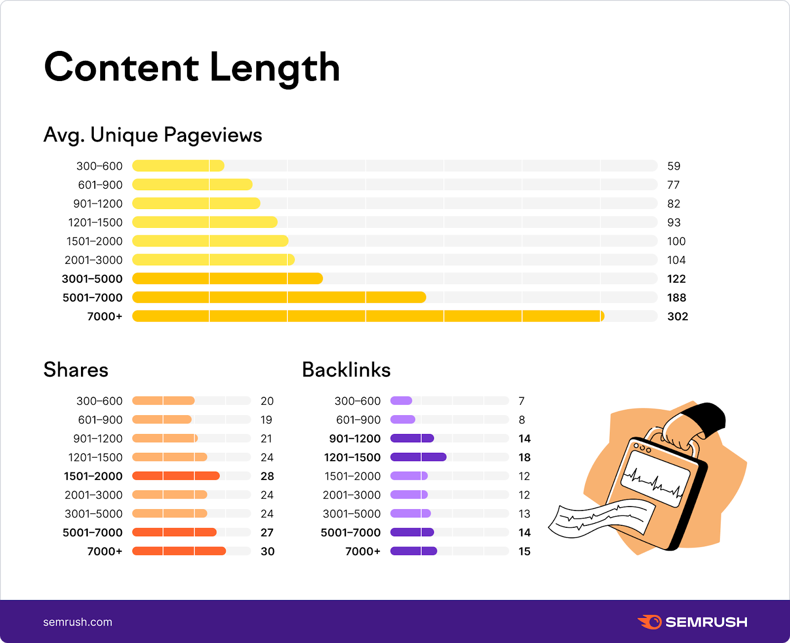 The Anatomy of Top Performing Articles: Successful vs. Invisible Content – Semrush Study. Image 1