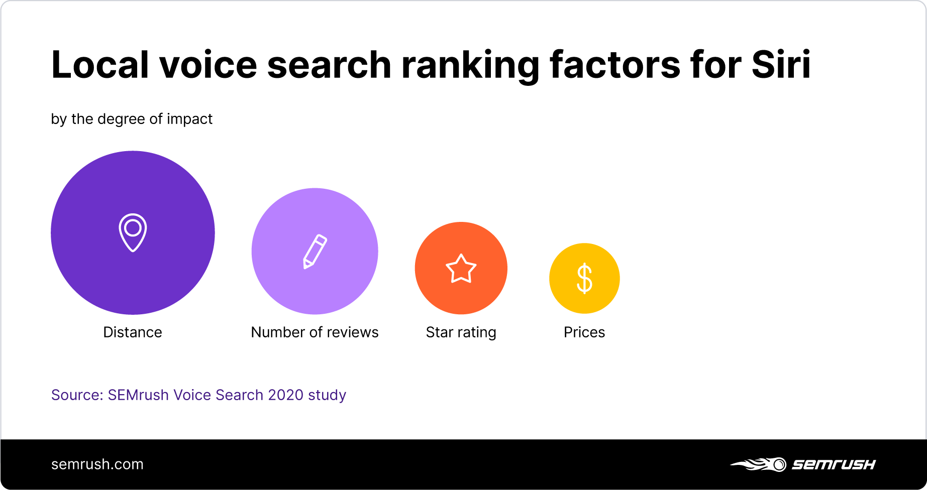 Local search ranking factors for Siri