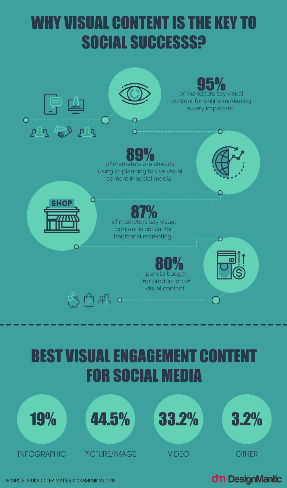 Strategic Visual Content - Infographics