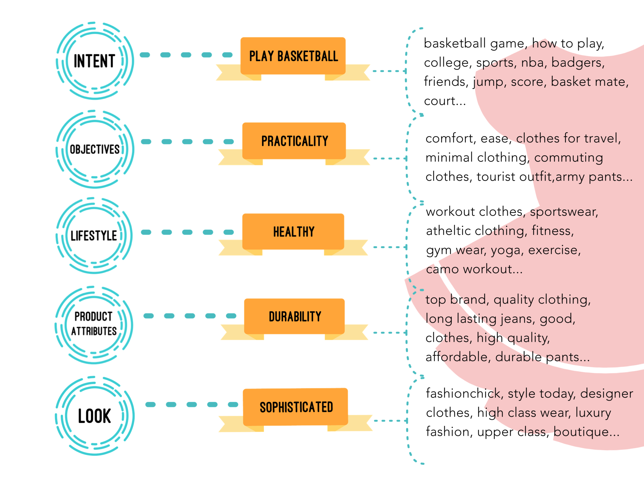 Keywords in the Apparel Industry chart