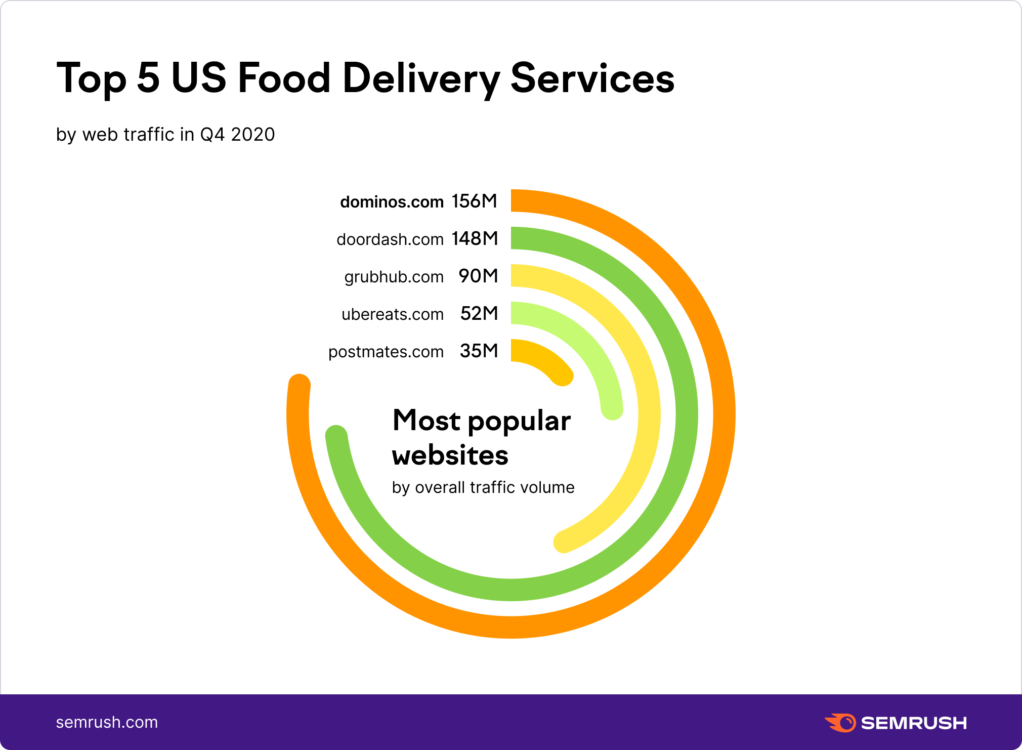 Top US Meal Food Delivery Services