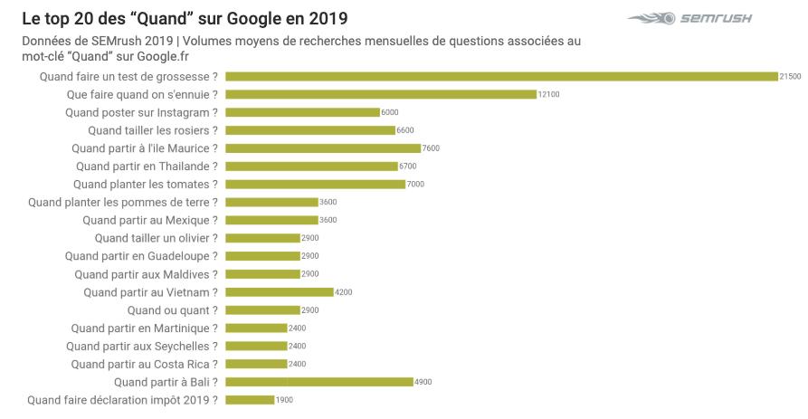 Top 2019 sur Google - Quand