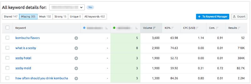 semrush keyword gap example