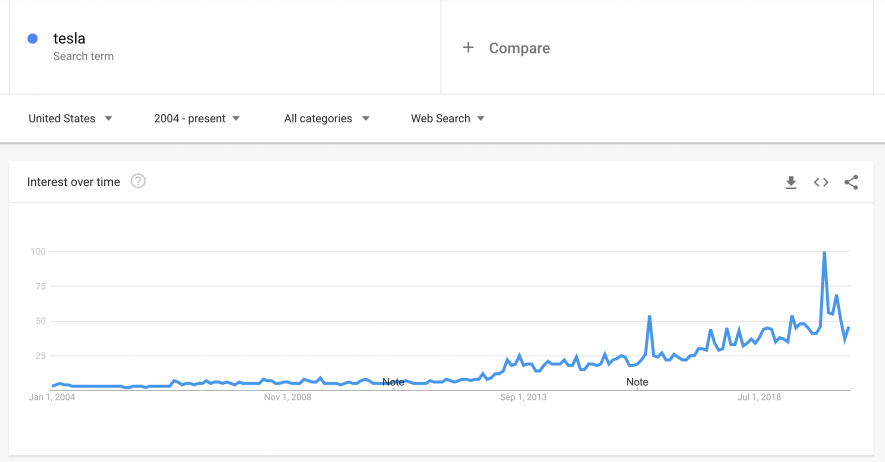 Google trends chart on brand searches