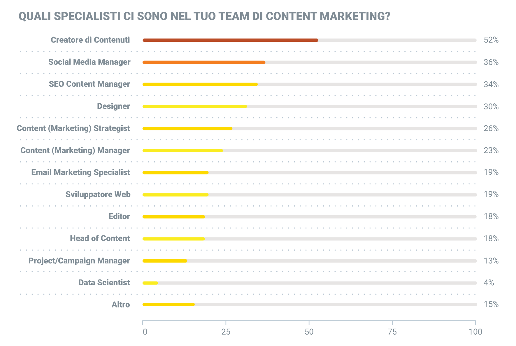 quali specialisti ci sono in un team di content marketing
