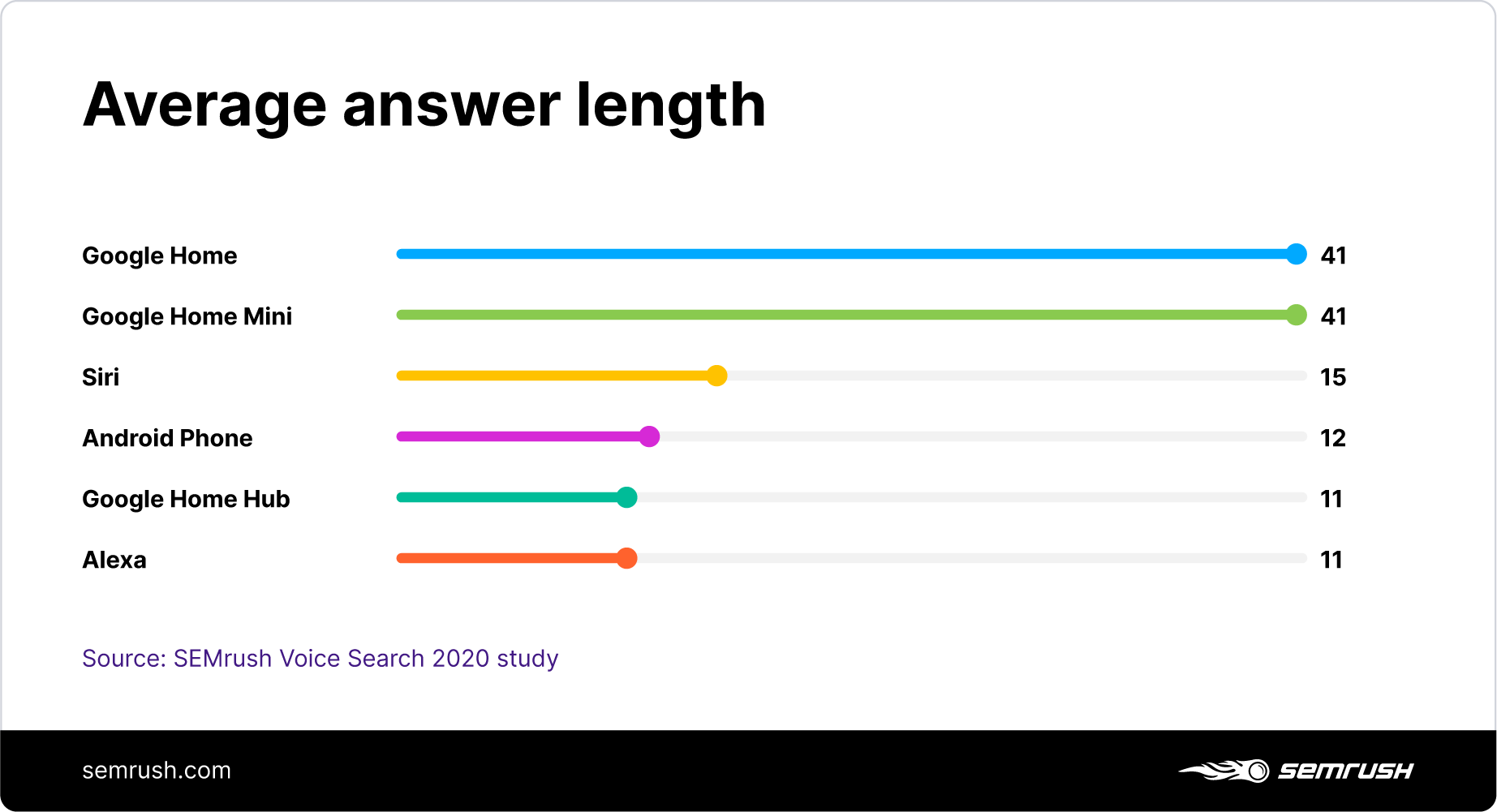 Average answer length of voice assistants