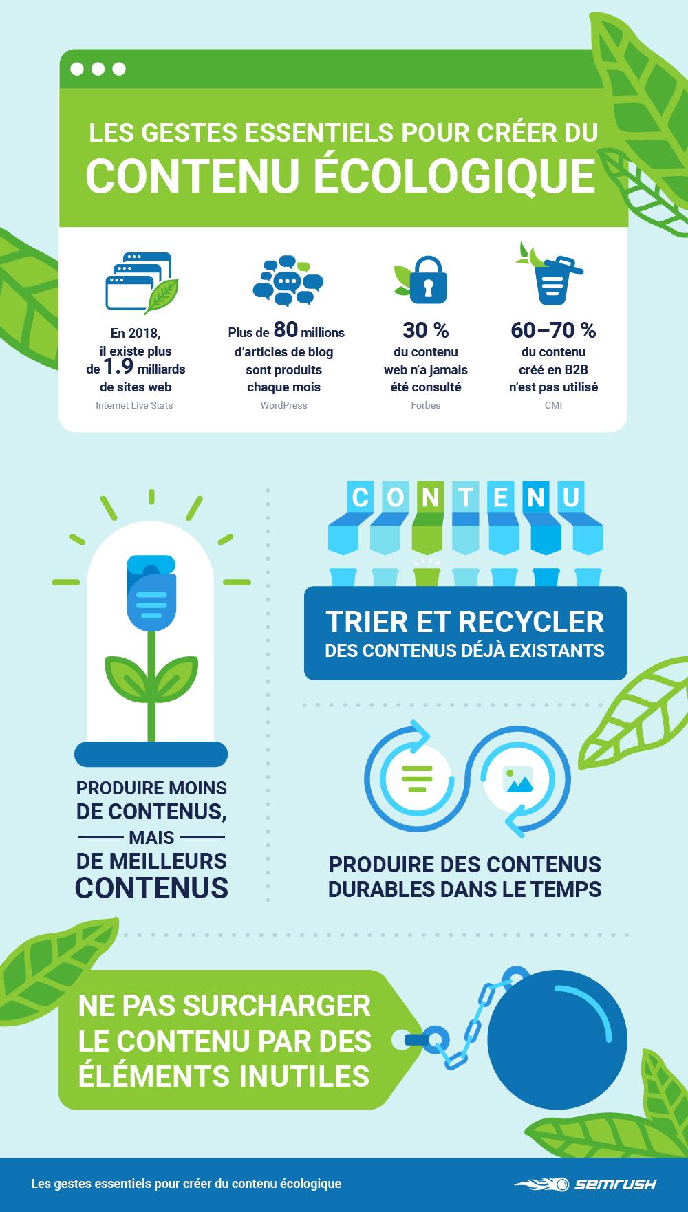 Les gestes écologiques pour le Content Marketing