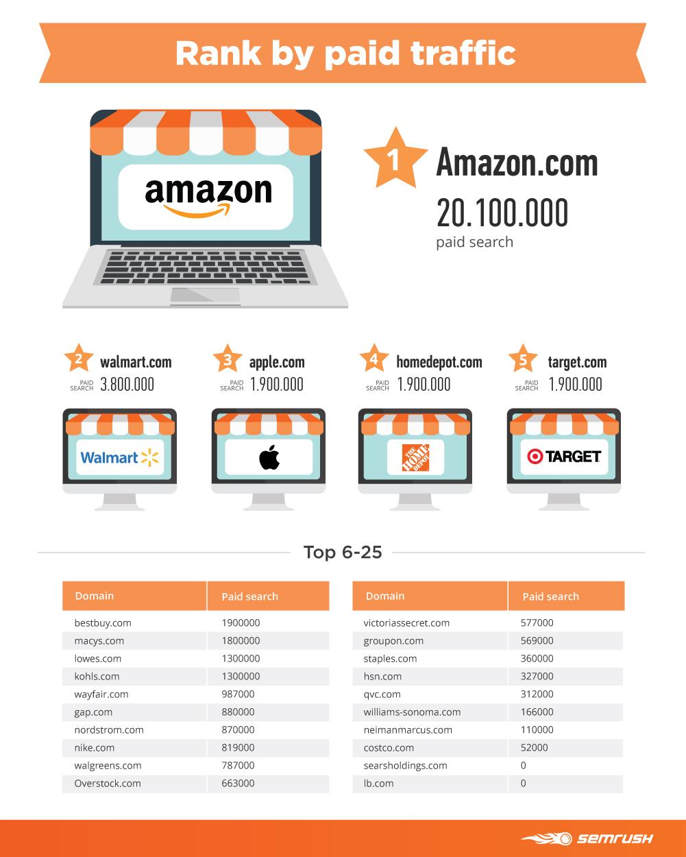 amazon rank paid traffic