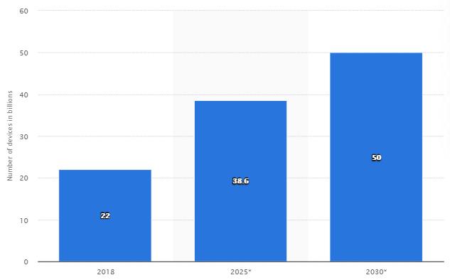 Dispositivi IoT connessi nel mondo nel 2018, 2025 e 2030