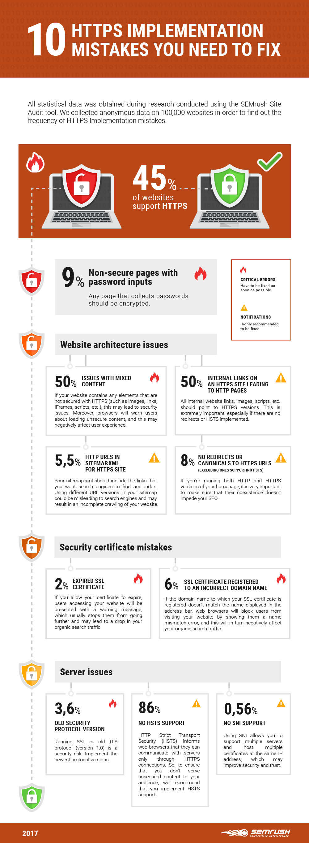 HTTPS Implementation mistakes