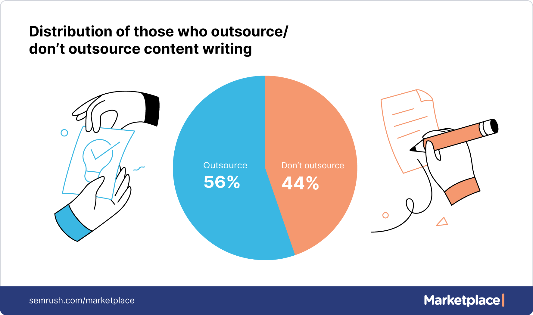distribution of those who outsource/don't outsource content writing