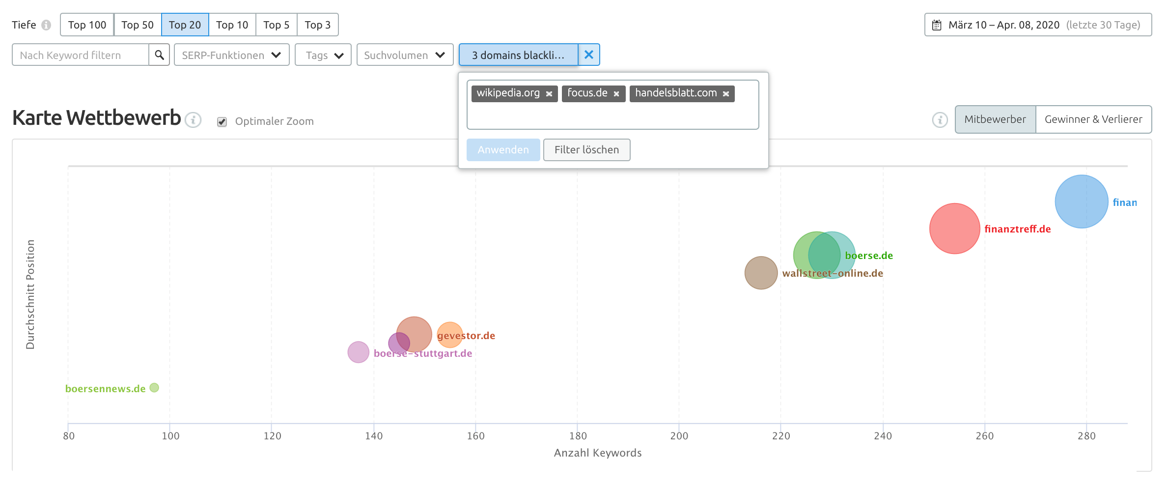 Website und Keyword Ranking abfragen, analysieren und überprüfen. Bild 2
