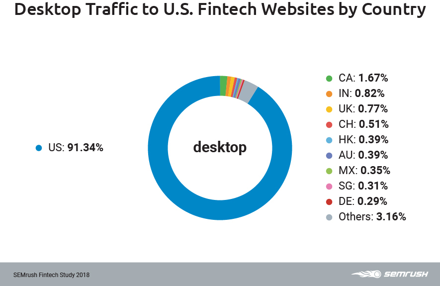 US desktop traffic by country