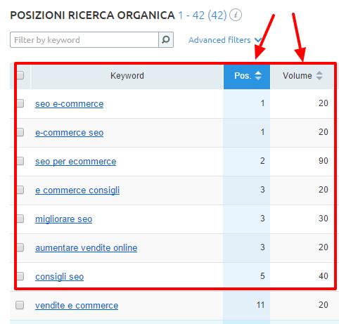 Volume di ricerca delle keyword posizionate di un post del blog