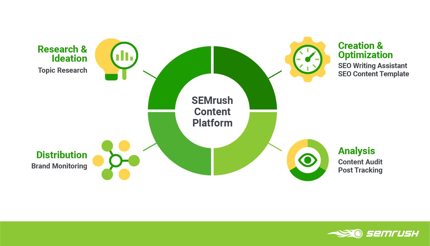 Data-Driven Content Marketing Platform