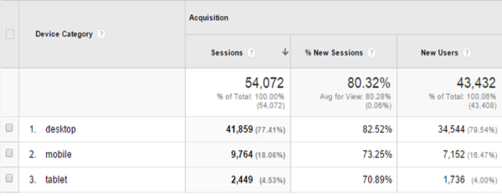 Mobile in Google Analytics