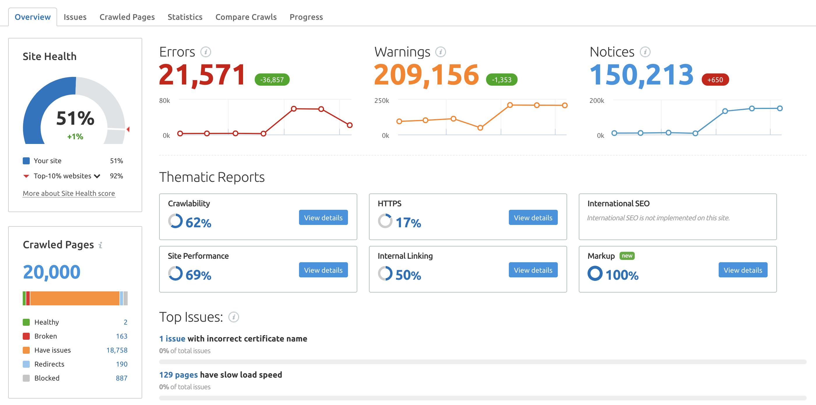 Semrush Site Audit screenshot