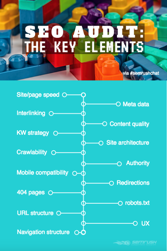 SEO audit: key elements