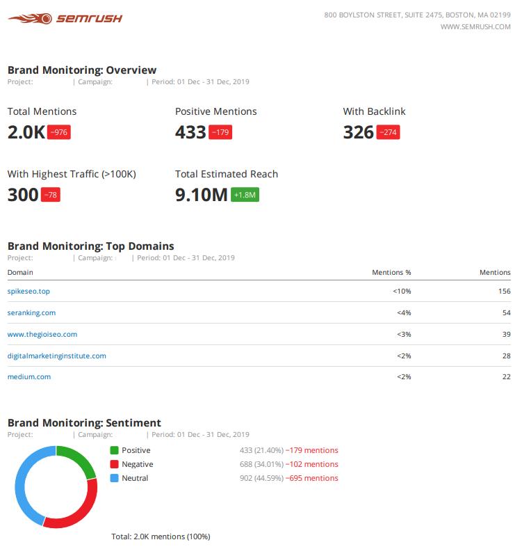 Informes de marketing - Brand monitoring visión general