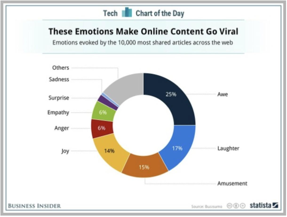 Top 3 campanhas de marketing viral para se inspirar. Imagem 0