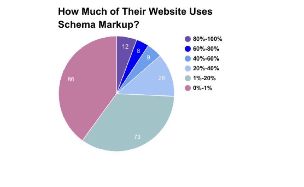 Schema.org für Einsteiger: Warum strukturierte Daten so wichtig sind. Bild 11
