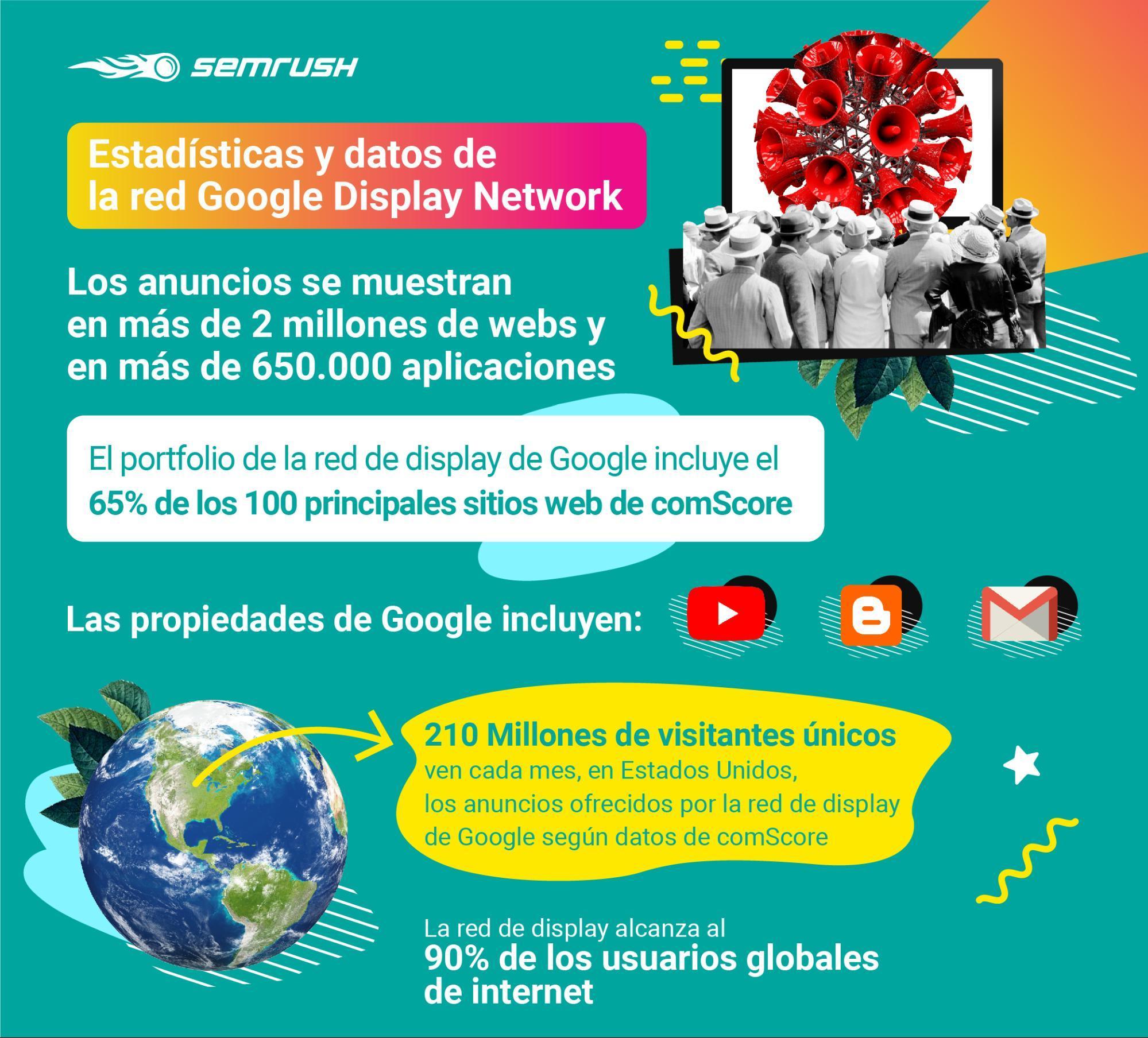 Display advertising - Estadíticas y datos GDN