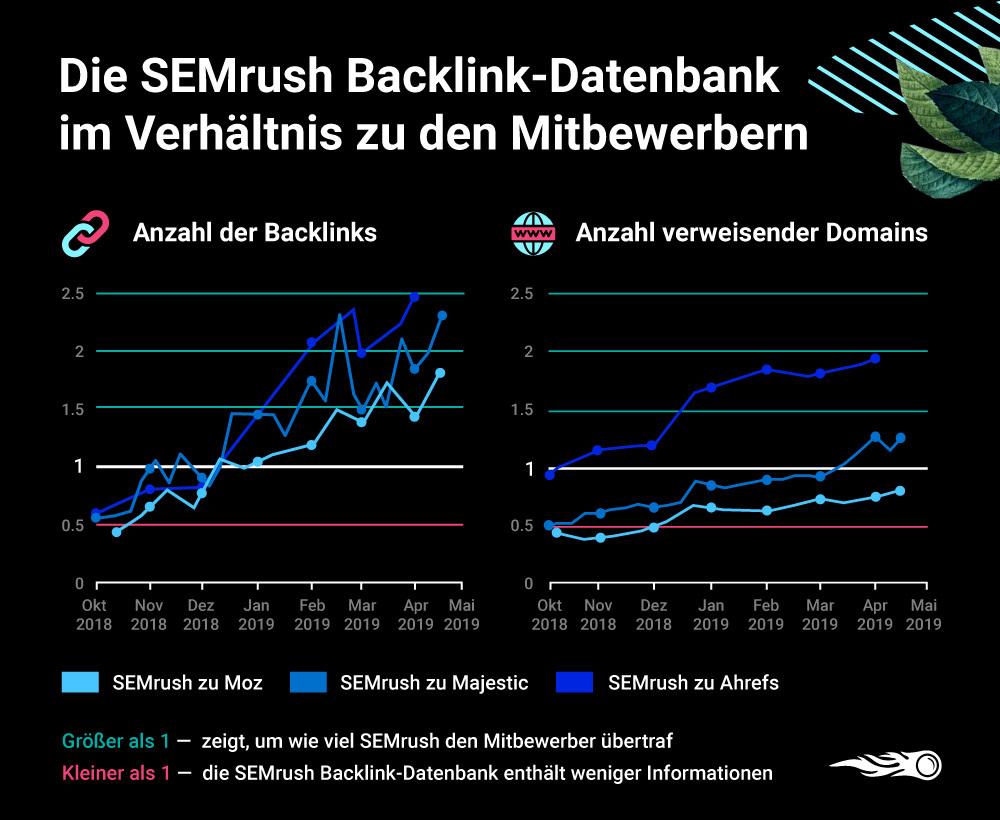 SEMrush vs. Ahrefs vs. Moz vs. Majestic - Backlink-Datenbanken im Vergleich. Bild 5