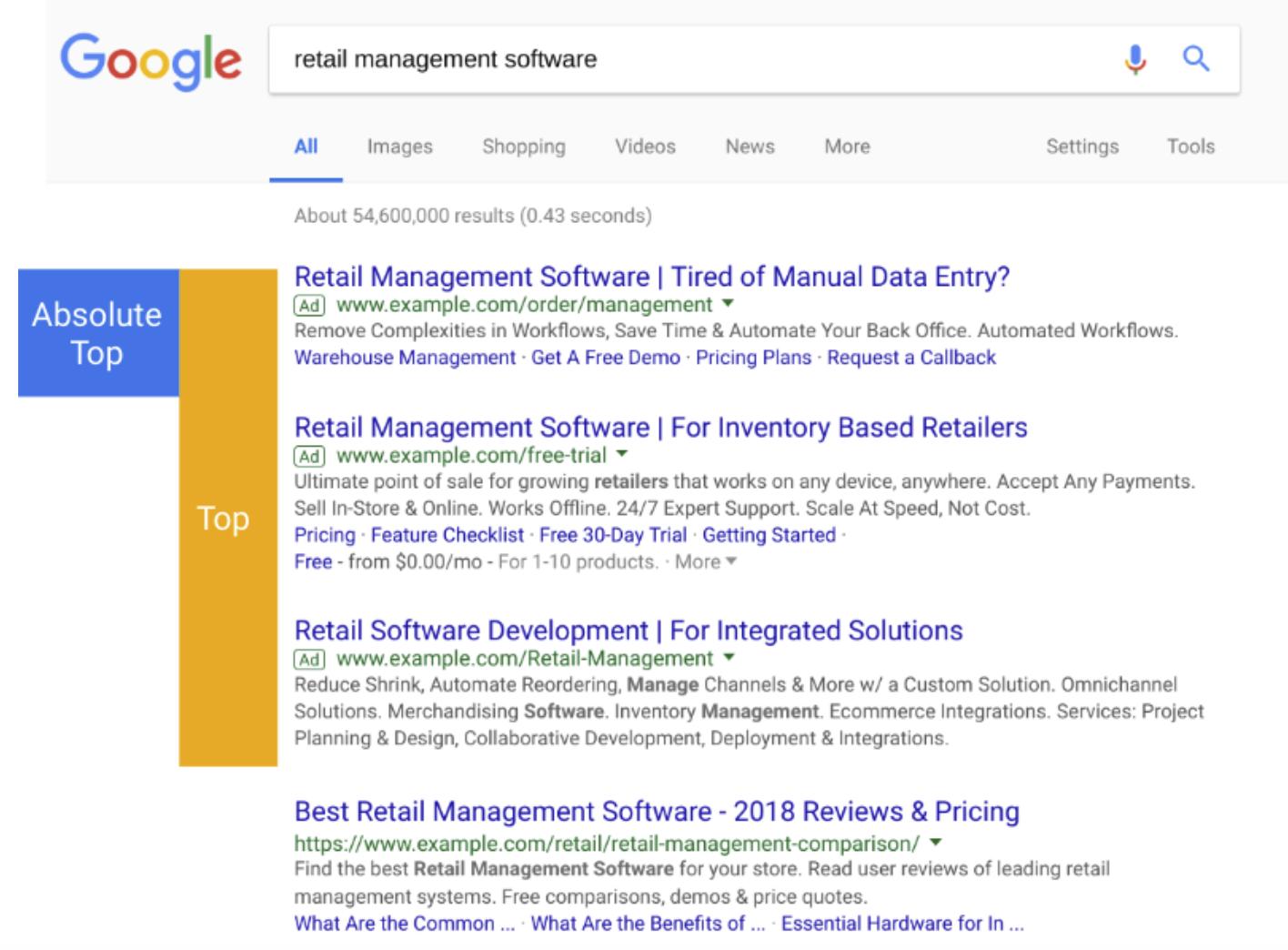 search ad position metrics google ads
