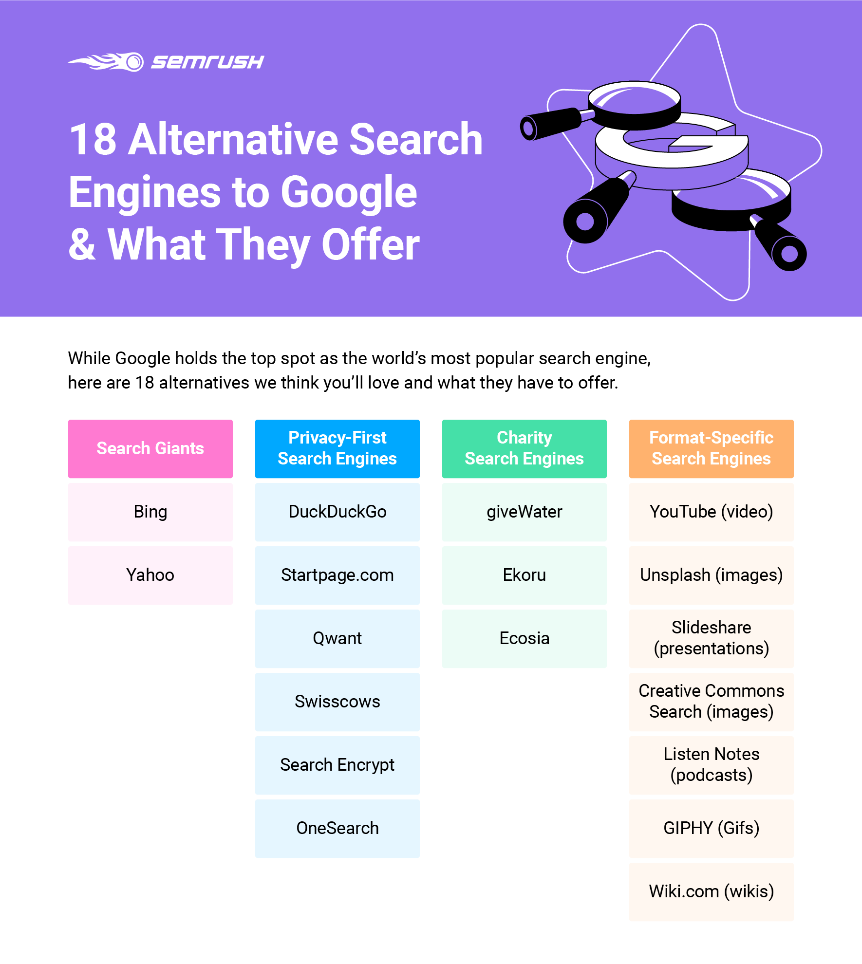 List of Different Search Engines
