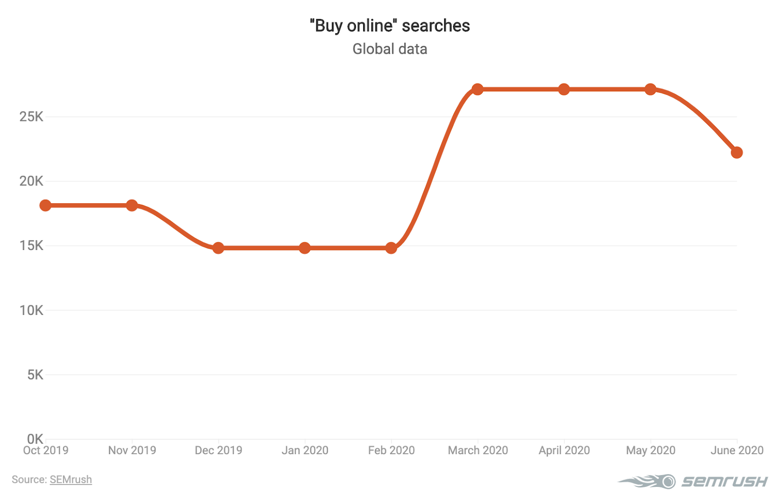 Buy online keyword searches for June 2020 chart