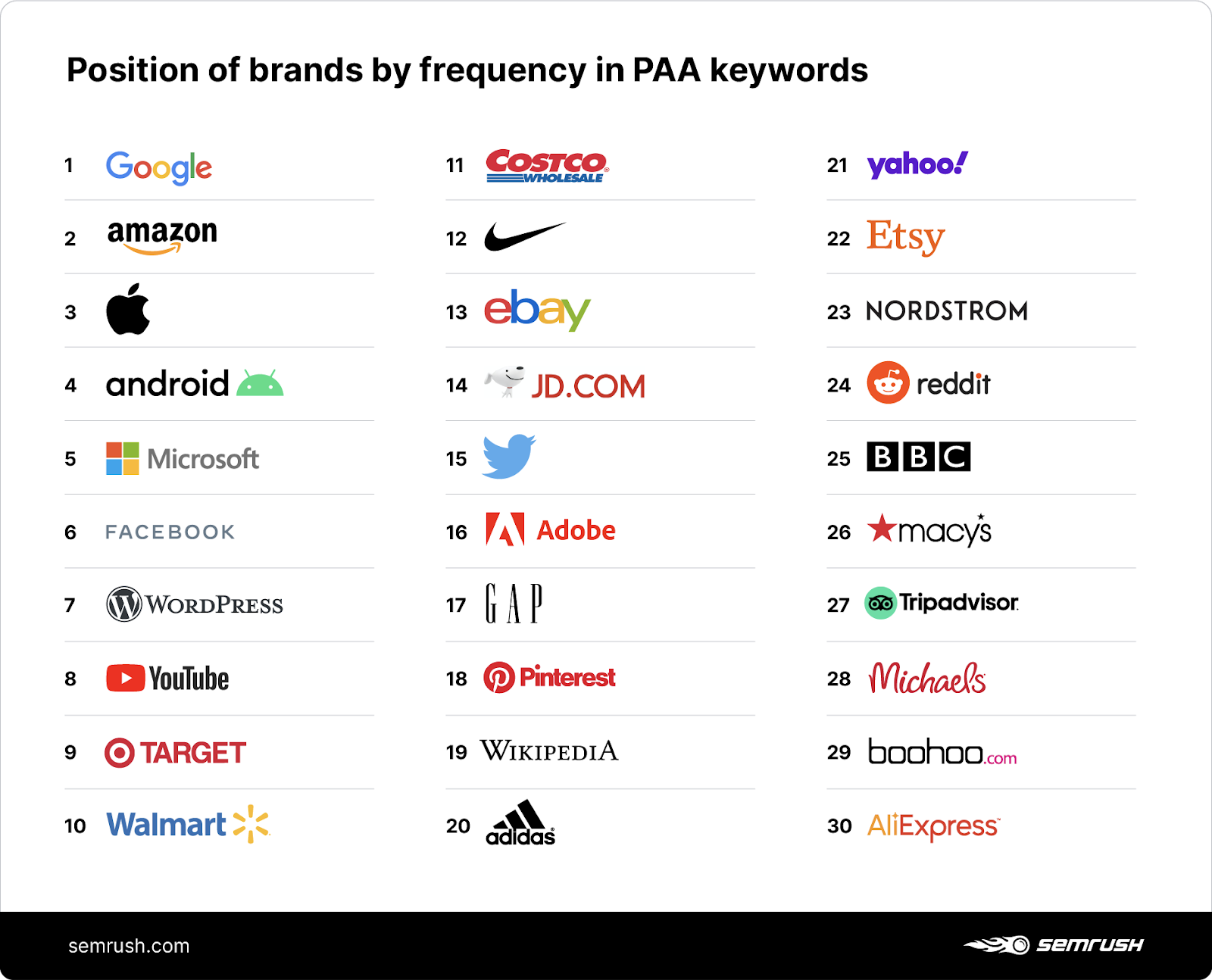 brands in people also ask keywords