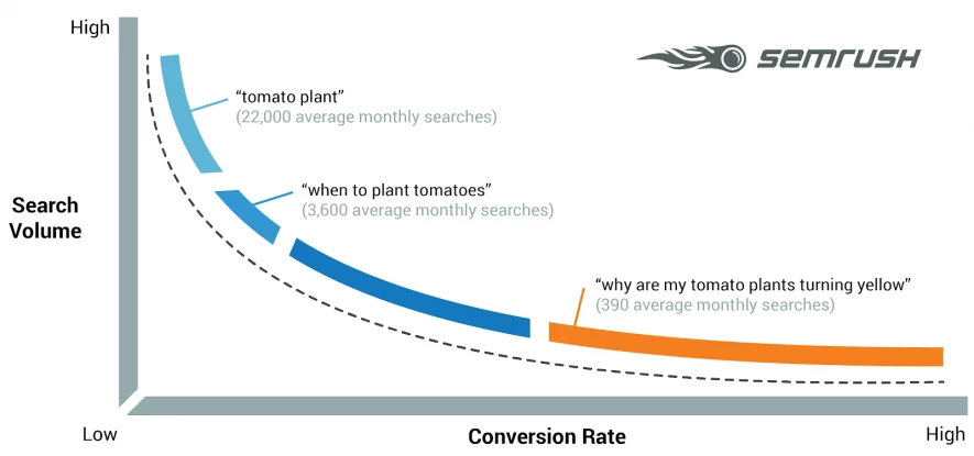 Long tail keywords - Gráfico