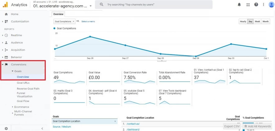 Google Analytics: Conversion-Dashboard