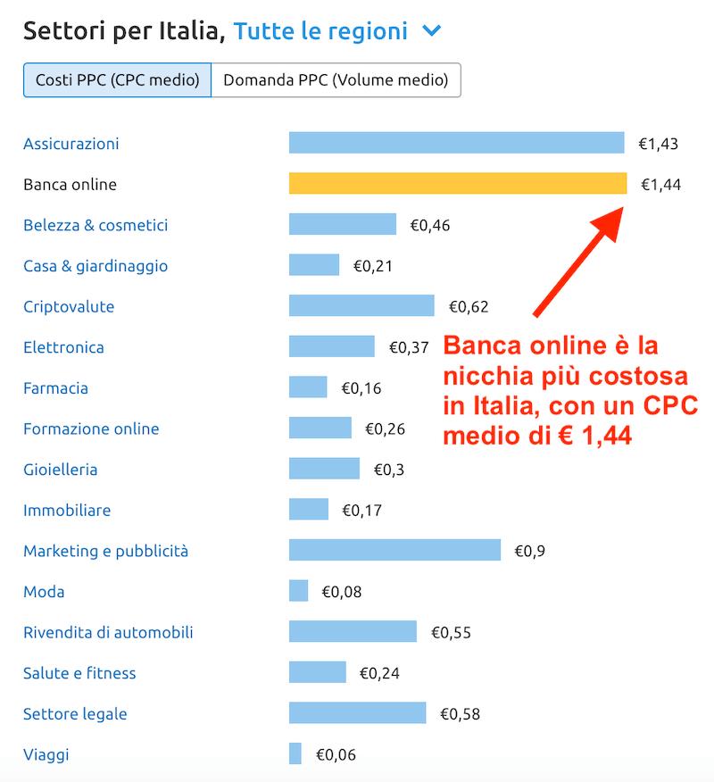 il costo medio del cpc degli annunci per ogni settore in Italia