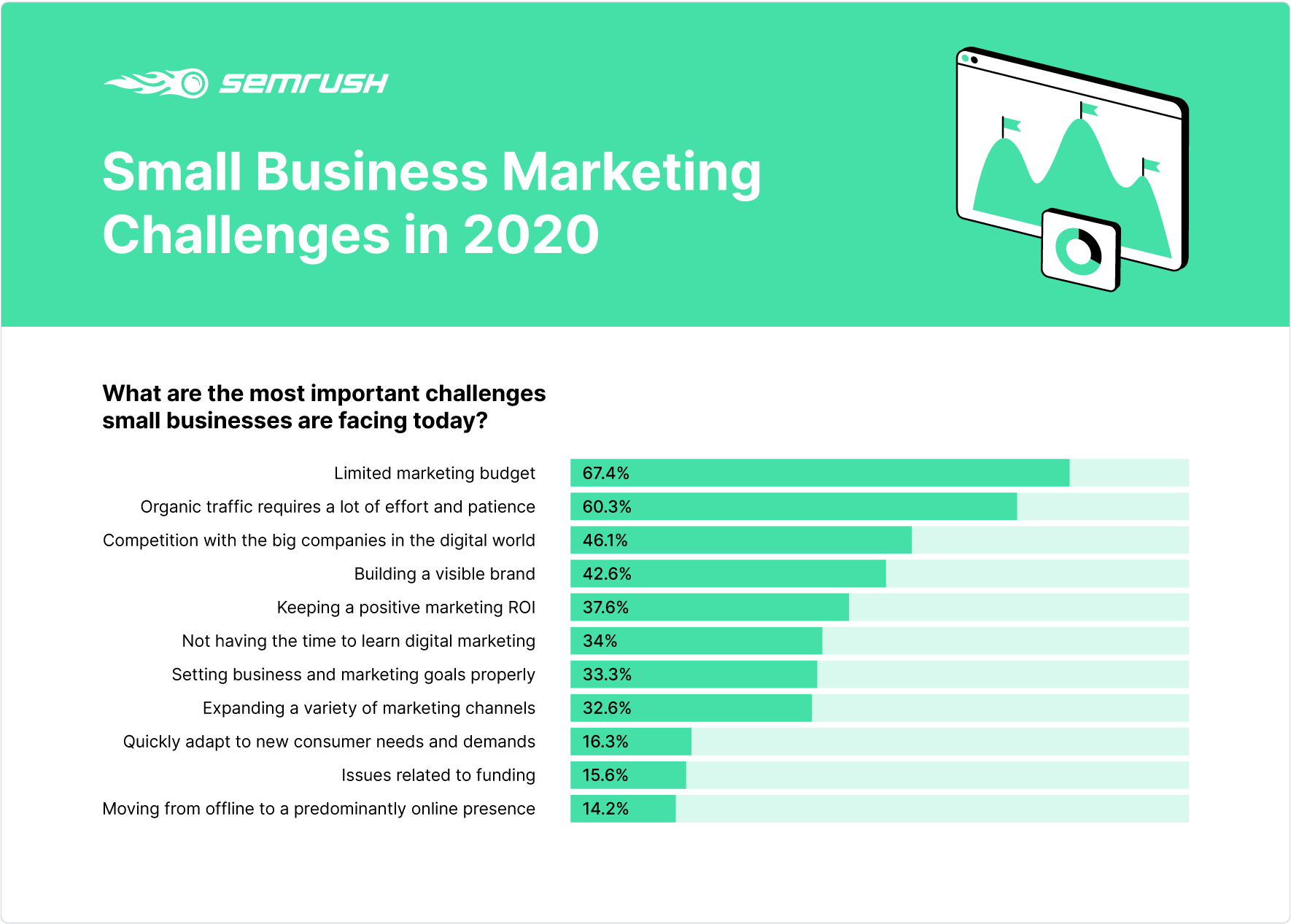 study-small-business-marketing-challenges-2020