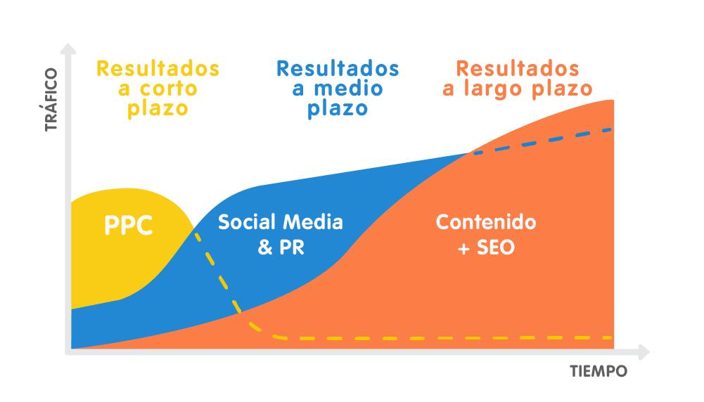Cómo hacer PPC en PYMEs: Canales de Marketing y pequeños negocios
