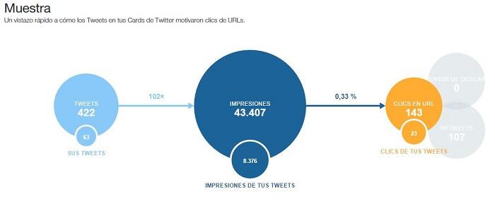 Twitter cards Analytics