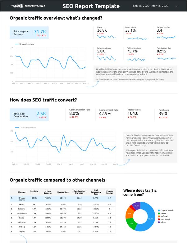SEMrush's Google Data Studio SEO Template