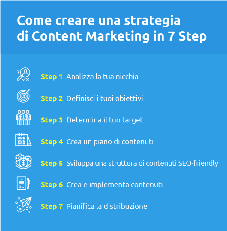 Strategia di content marketing: la guida in 7 step