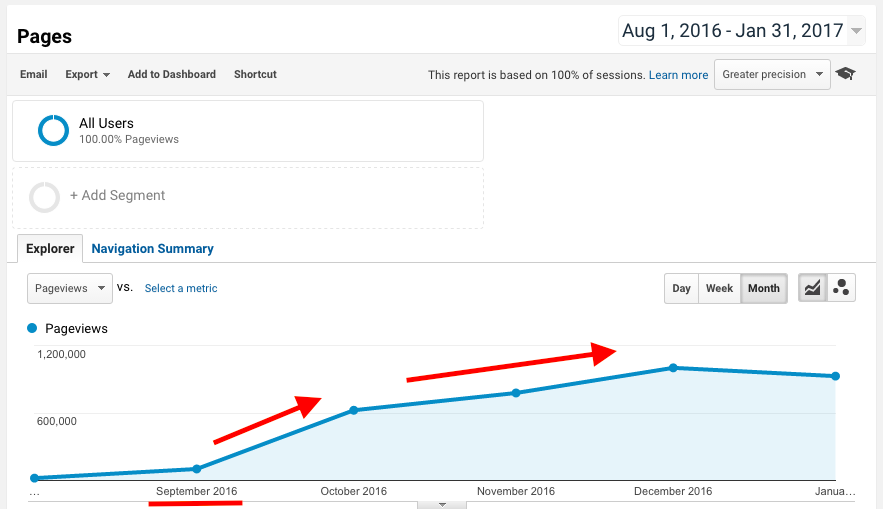 4 Things We Did to Significantly Improve Our SEO in 5 Months. Image 1