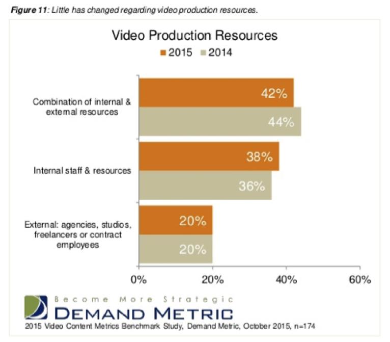 Demand Metric Video Sources