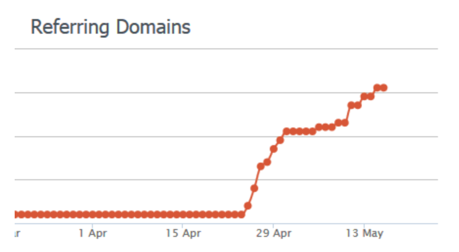 referring domains graph