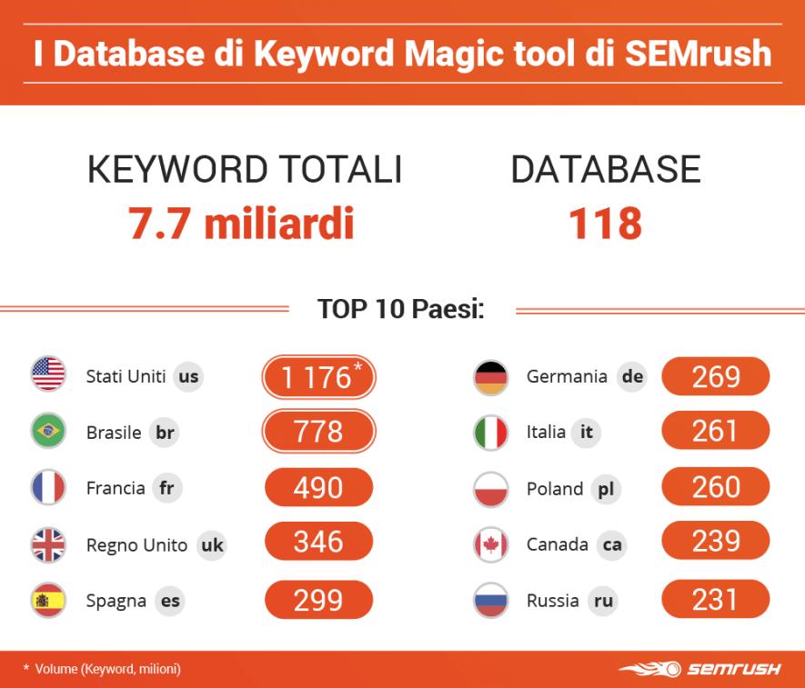 Aggiornamento estivo 2018: ampliati i database di Keyword Magic tool