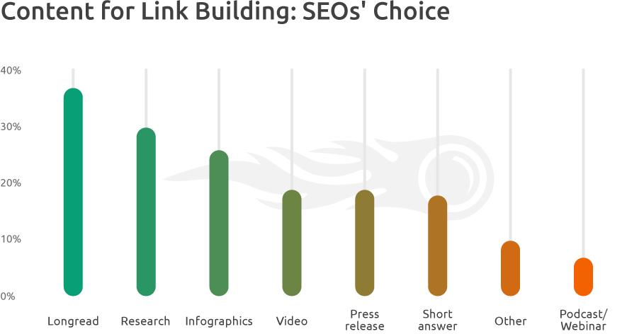 Content Formats SEOs' Choice