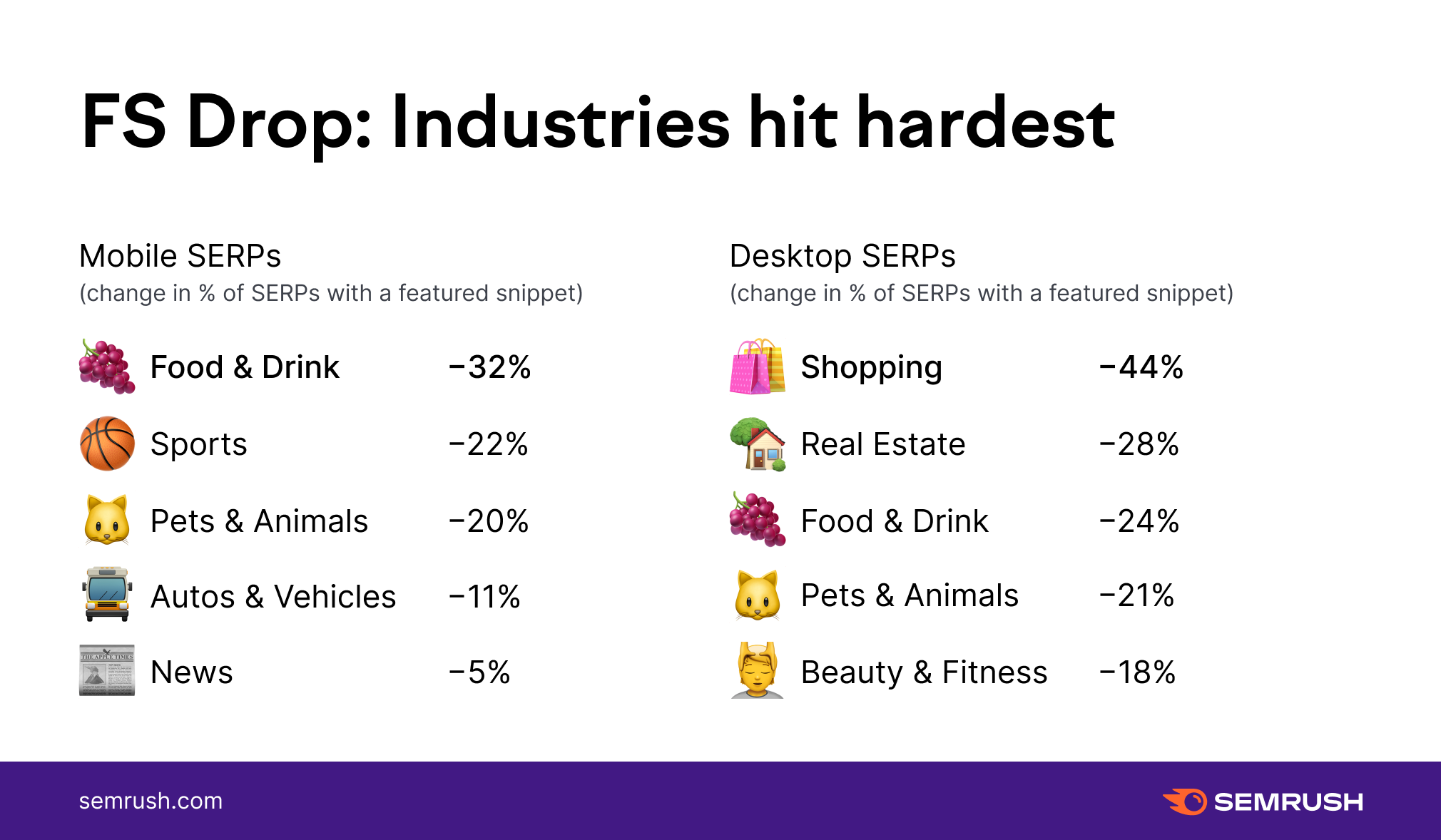 featured snippets drop industries hit hardest